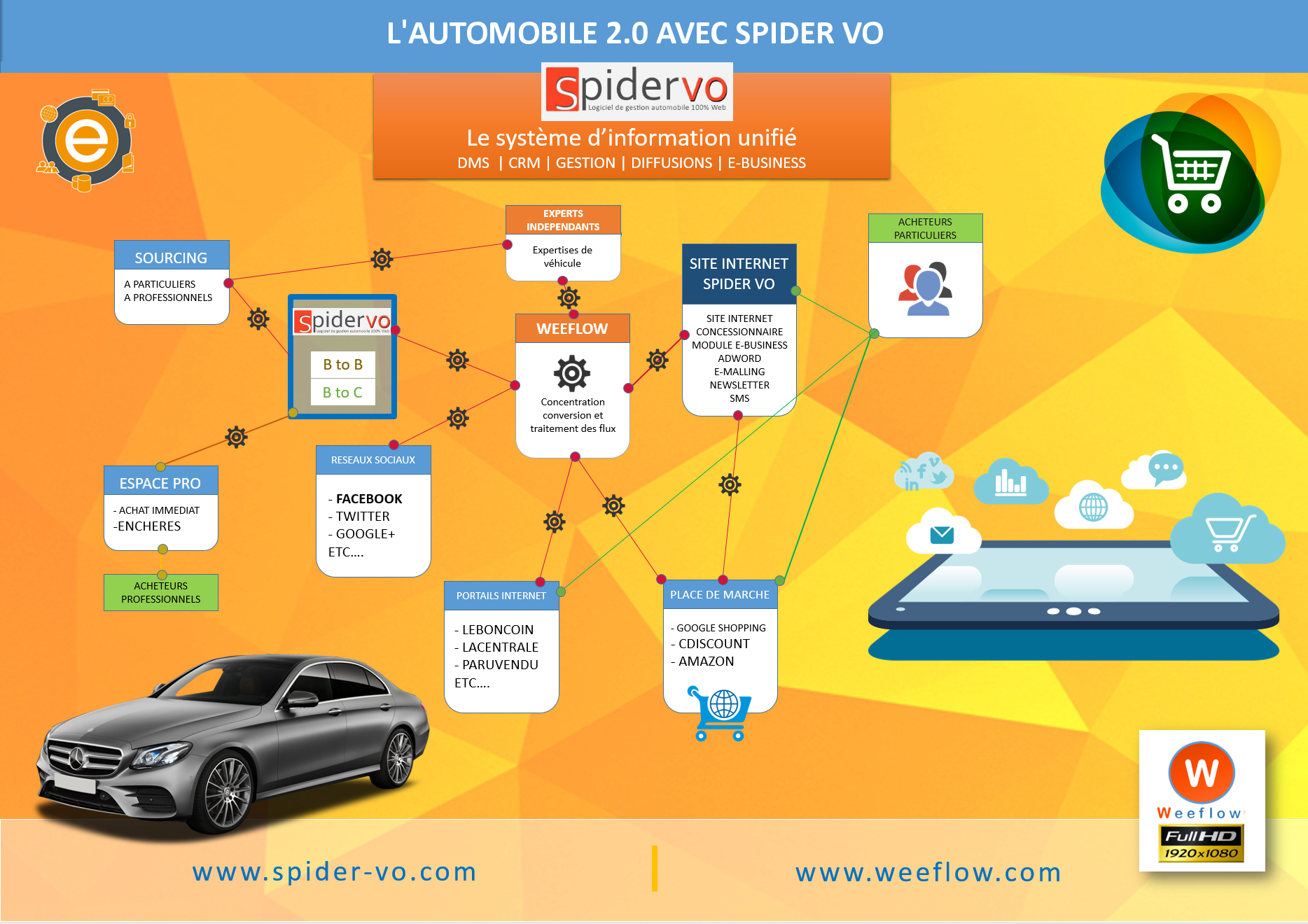 L'automobile 2.0 avec SPIDER VO !